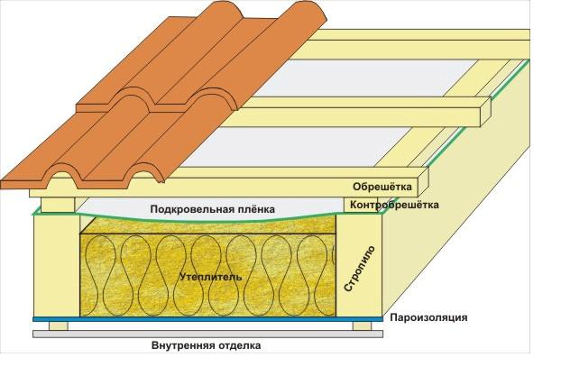 Широкий ассортимент утеплителей для крыши по доступной цене в Джанкое предлагает компания «Завод кровельных материалов»